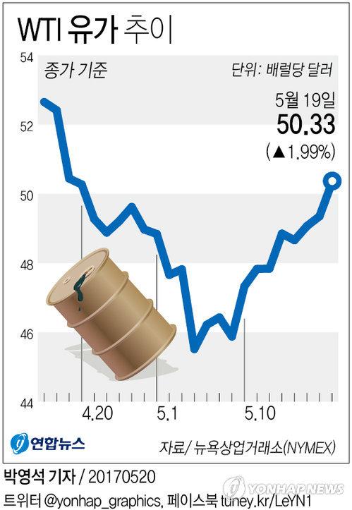 [그래픽] 국제유가, OPEC회동 기대감에 WTI 50달러선 넘어