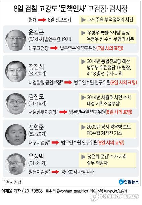 [그래픽] '우병우 라인·적폐' 고검장·검사장 좌천