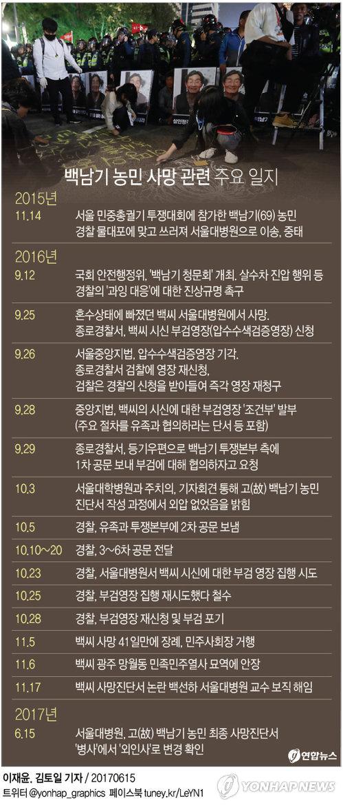 [그래픽] 고 백남기 농민 사망원인 9개월만에 '병사'→'외인사'로 수정