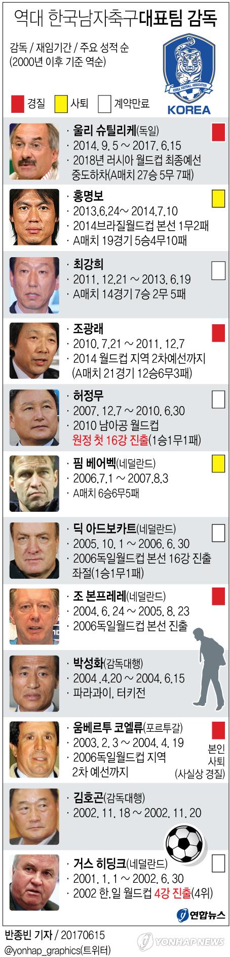 [그래픽] 역대 남자축구대표팀 감독