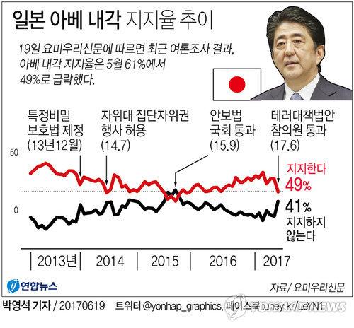 [그래픽] 아베의 추락…사학 스캔들로 내각 지지율 한달새 12%p 급락