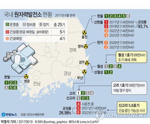 [그래픽] 고리원전 1호기 영구정지, 文정부 탈핵정책 '신호탄'