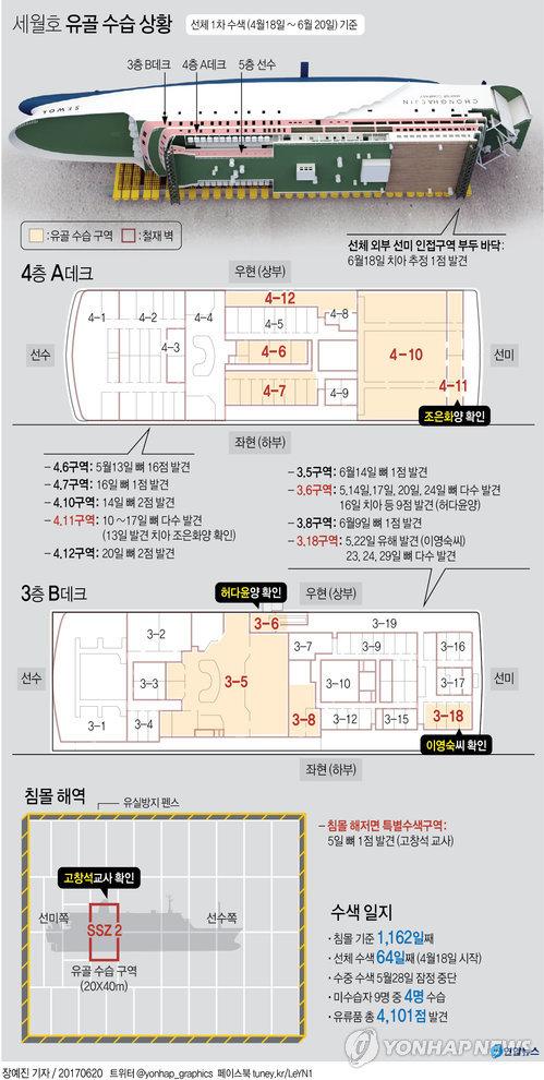 [그래픽] 세월호 객실 1차 수색 마무리…유골 수습 상황