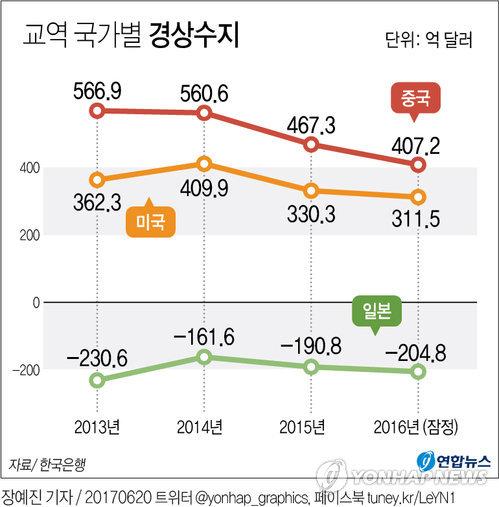 [그래픽] 작년 美,中 상대 경상수지 흑자규모 축소