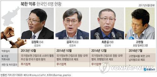 [그래픽] 북한 억류 한국인 6명 현황
