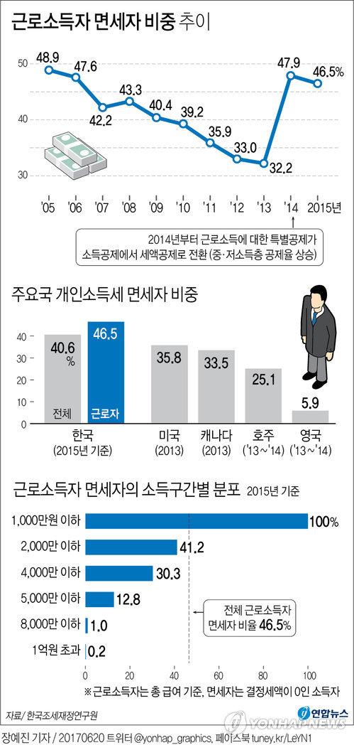 [그래픽] 근로소득자 47% 세금 '0'원