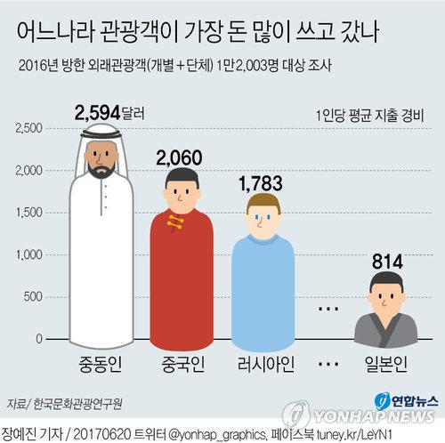 [그래픽] '만수르'의 아랍인 여행씀씀이 가장 컸다