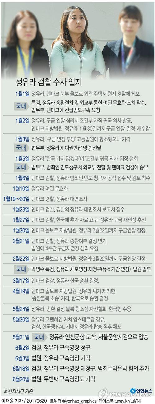[그래픽] 정유라 영장 또 기각…검찰 국정농단 재수사 '제동'