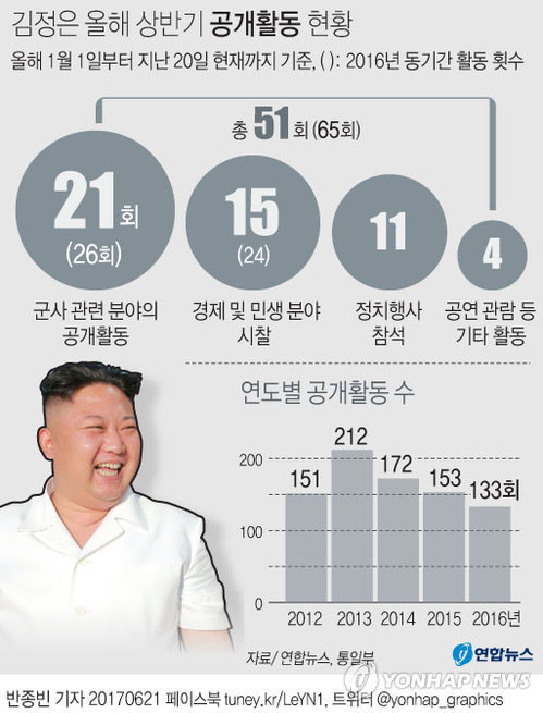 [그래픽] 김정은 올해 상반기 공개활동 현황