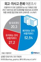 [그래픽] '외고·자사고' 폐지 여론 과반 넘어