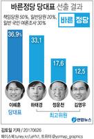 [그래픽] 바른정당 신임 대표에 이혜훈 선출