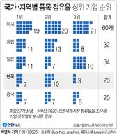 [그래픽] 국가·지역별 품목 점유율 상위 기업 순위