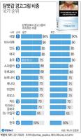 """[그래픽] """"담뱃갑 흡연경고 그림 더 크게""""…50% 넘는 국가 8년새 4배↑"""