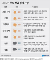 [그래픽] 하반기 조선·전자·자동차 '맑음'…철강·유통 '흐림'