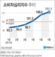 [그래픽] 소비자심리 6년5개월 만에 최고