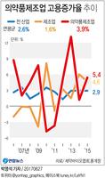 [그래픽] 제약업계 10년 평균 고용증가율 3.9%…제조업의 2.4배