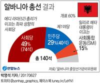 [그래픽] 알바니아 집권 사회당 총선 승리…과반의석 확보