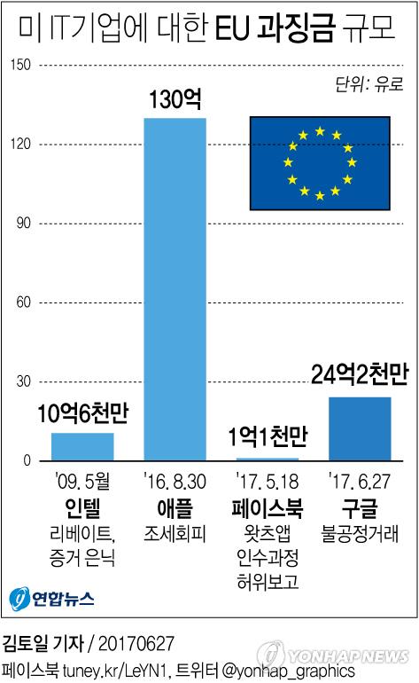 [그래픽] EU, 구글에 3조원 과징금 부과