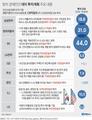 방미 경제인단, 5년간 대미투자·미국산 구입에 40조원 쓴다