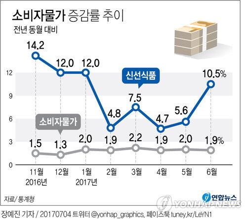 [그래픽] 신선식품 물가 많이 올랐다