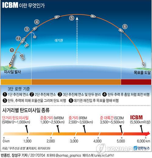 [그래픽] ICBM이란 무엇인가