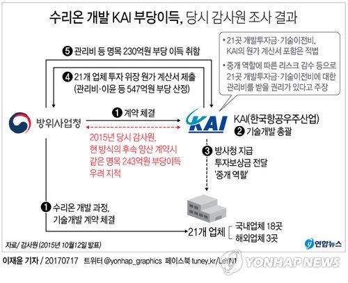 [그래픽] 수리온 개발 KAI 부당이득, 당시 감사원 조사 결과