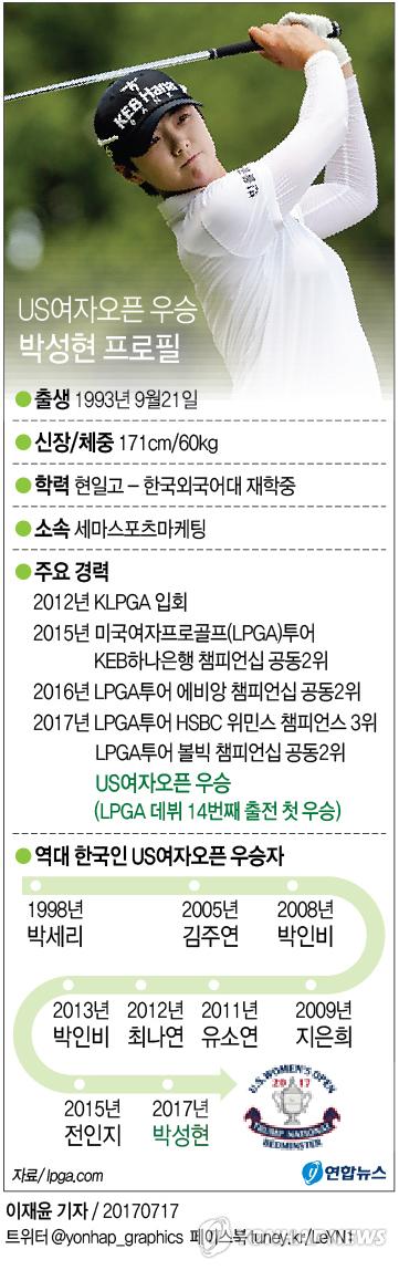 [그래픽] '슈퍼 루키' 박성현, US여자오픈서 데뷔 첫 우승 쾌거