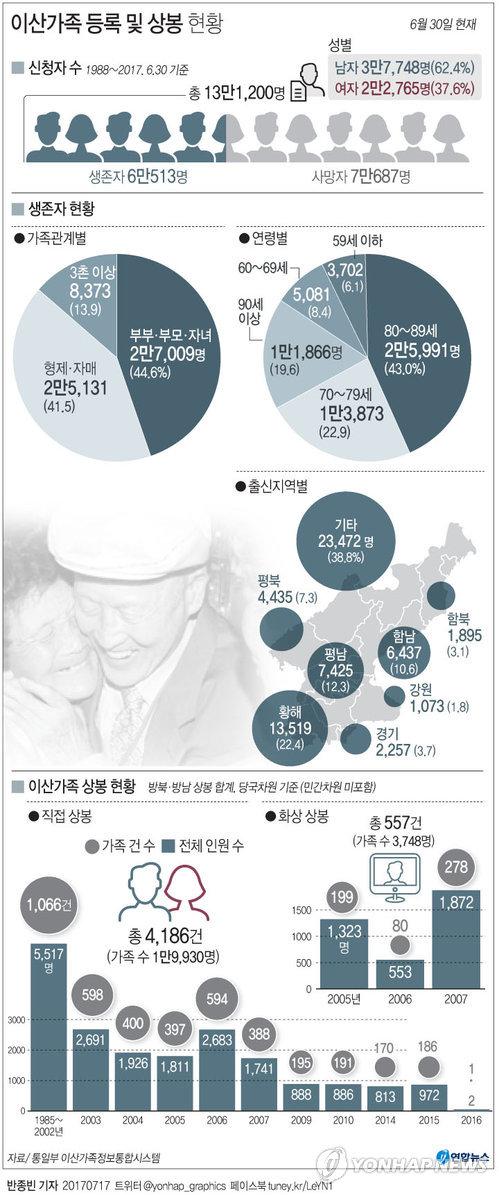 [그래픽] 이산가족 등록 및 상봉 현황