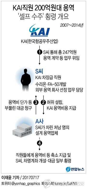 [그래픽] KAI직원 200억원대 용역 '셀프수주' 횡령 어떻게 가능했나