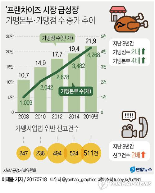 [그래픽] 프랜차이즈 가맹점 수 급성장…불공정 관행은 여전
