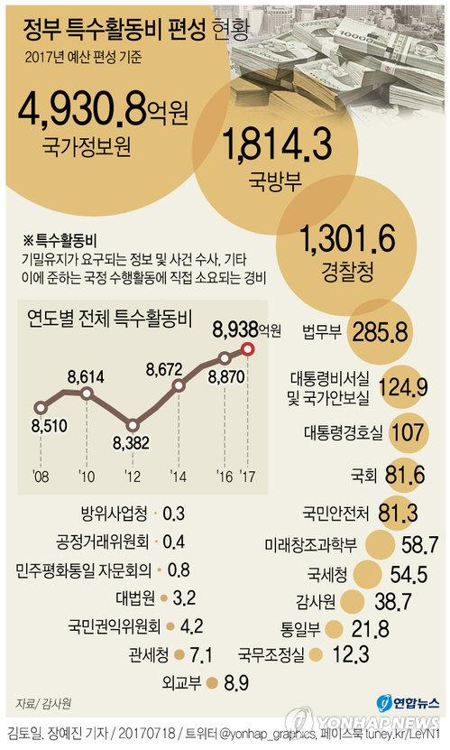 [그래픽] 정부 부처 특수활동비 편성 현황