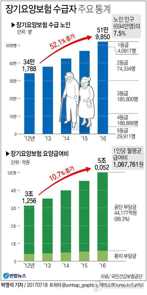 [그래픽] 장기요양보험 수급자·요양급여비 5년간 급격히 증가