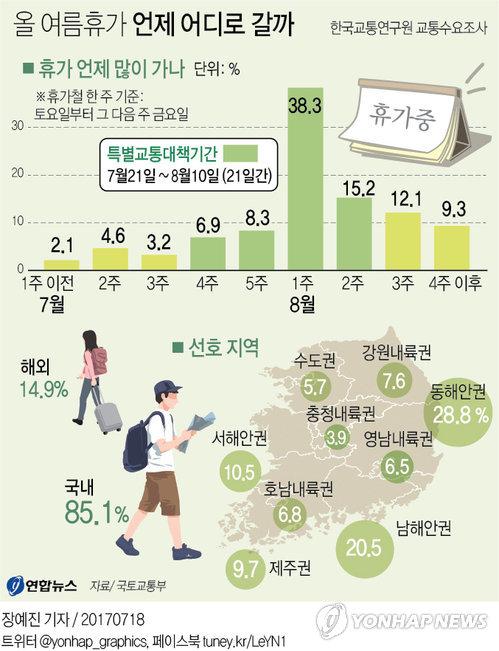 [그래픽] 올 여름휴가 언제 어디로 갈까