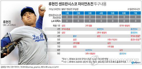 [그래픽] 류현진 샌프란시스코 자이언츠전…복귀 후 최고의 투구