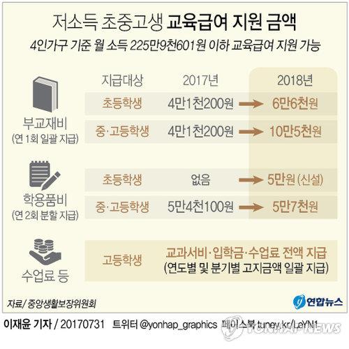 [그래픽] 내년 저소득 초중고생 '교육급여' 큰 폭 인상