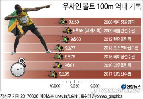 [그래픽] 우사인 볼트 '10년 천하' 막 내리나