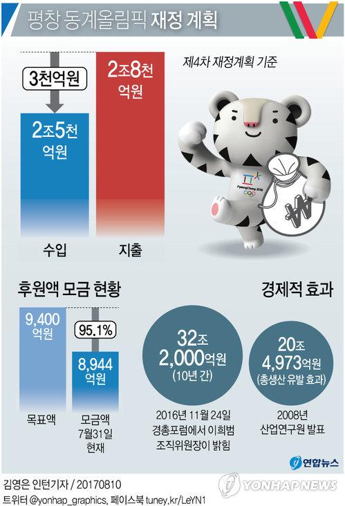 [그래픽] 평창 동계올림픽 재정 계획