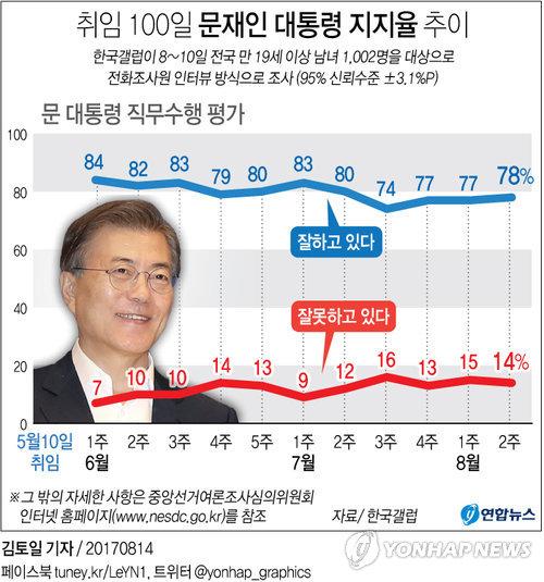 [그래픽] 취임 100일 문 대통령 지지율 고공행진