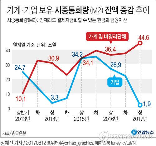 [그래픽] 믿을 건 저축?…상반기 가계 보유 통화량 45조 증가