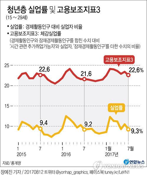 [그래픽] 바닥 안보이는 청년실업…체감실업률은 더 악화
