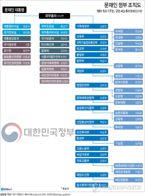 [그래픽] 문재인 정부 조직도