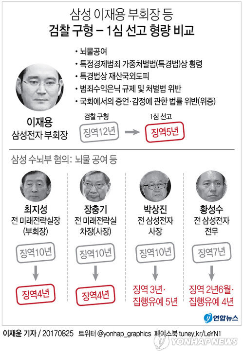 [그래픽] 삼성 이재용, 1심 징역 5년…모든 혐의 유죄