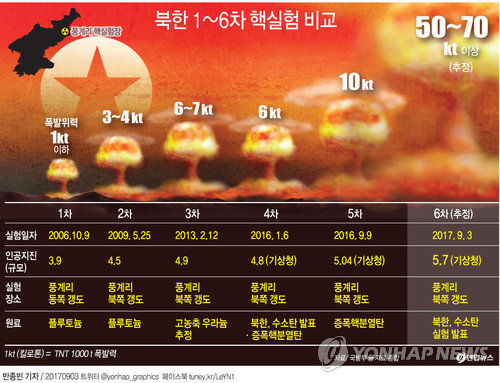 [그래픽] 북한 1~6차 핵실험 비교