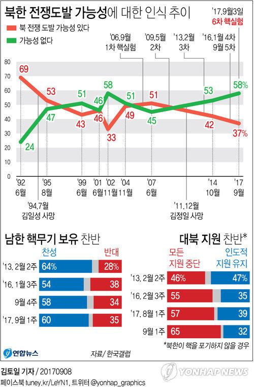 [그래픽] 북한 전쟁도발 가능성…없다 58%, 있다 37%[갤럽]