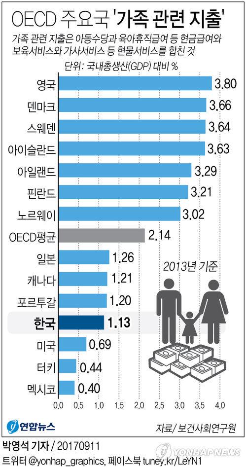 [그래픽] 한국 '가족 관련 지출' OECD 최하위