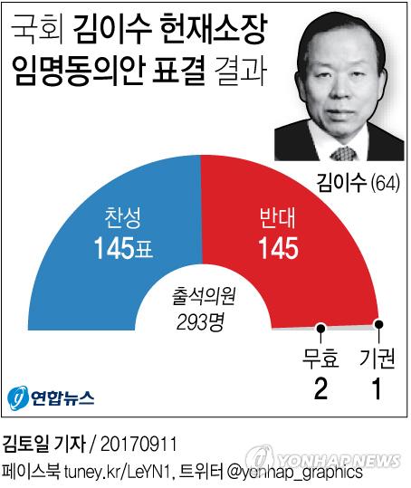 [그래픽] 국회, 김이수 헌재소장 임명동의안 부결