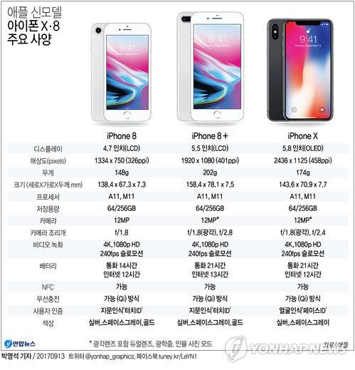 [그래픽] 애플 아이폰X 공개…신모델 주요 사양
