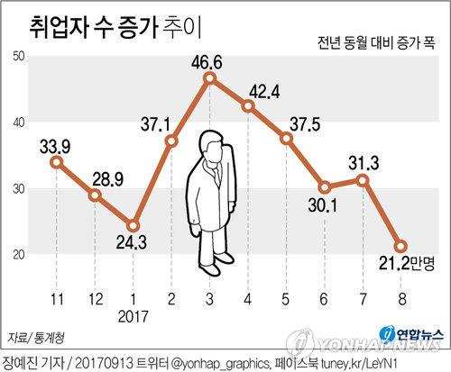 [그래픽] 취업자 수 급감, 7개월 만에 다시 20만명대