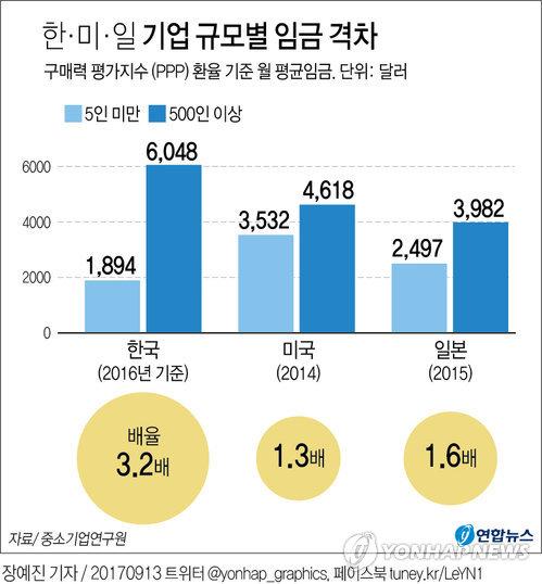 [그래픽] 한국, 대기업-5인 미만 영세기업 임금 격차 일본의 2배