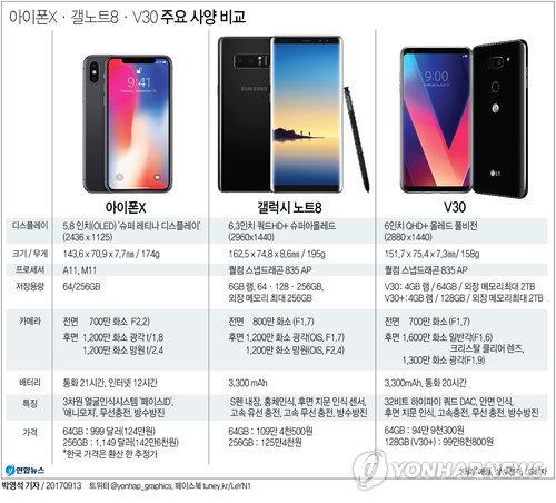 [그래픽] 아이폰X·갤노트8·V30 주요 사양 비교